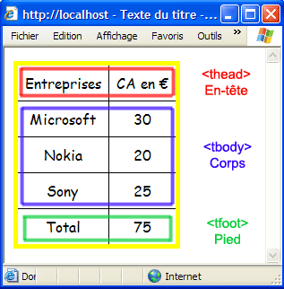 Utilisation des balises xhtml thead tbody et tfoot for Table th tbody